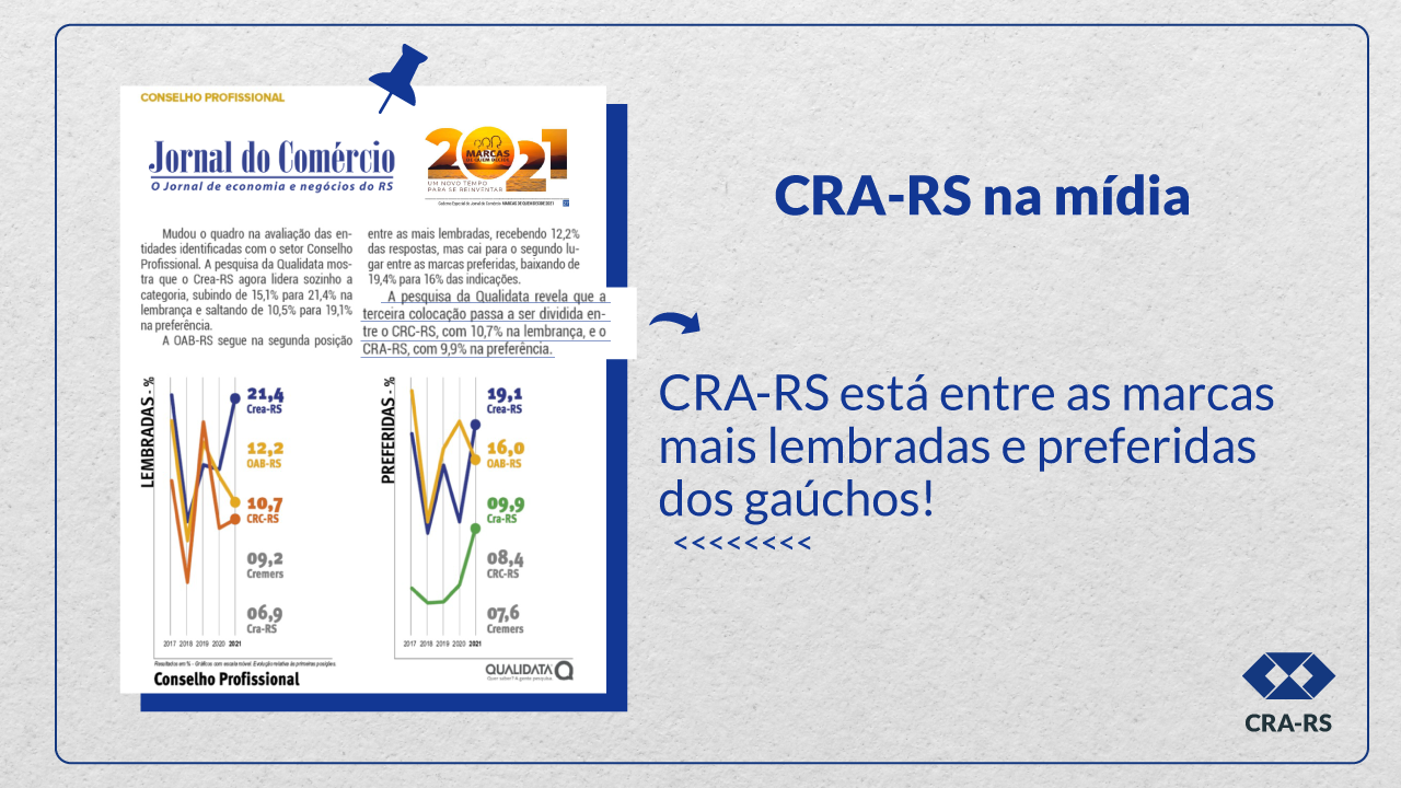 CRA-RS está entre as marcas preferidas dos gaúchos entre os Conselhos Profissionais